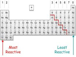 THE PERIODIC TABLE 2º ESO NATURAL SCIENCES. - ppt video online ...