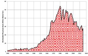 Peak Phosphorus Wikipedia