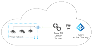 Azure Active Directory Domain Services What Is It And When