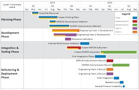 Swimlane Timeline Feature Comparison