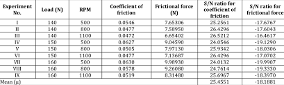 Coefficient Of Static Friction Chart Coefficient Of Friction Frictional Force And S N Ratio For