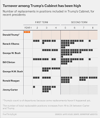 first if we look across the presidencies before trump there hadn t been an upward trend in cabinet turnover it s actually quite