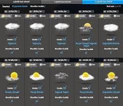 Yurt geneli hava durumu: Meteoroloji'den sağanak uyarısı (Yarın hava nasıl  olacak?) | NTV