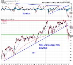U S Equities Weekly Outlook Can Bulls Sustain A Rally
