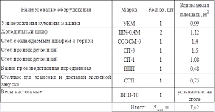 Курсовая работа Организация работы холодного цеха ресторана  Курсовая работа Организация работы холодного цеха ресторана первого класса на 75 мест ru