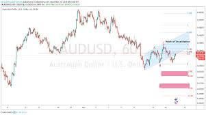 Audusd Chart Tradingview Aud Usd Short Opportunity For Fx Audusd By