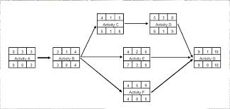 activity network diagram examples photo album   diagramscollection activity network diagram examples pictures diagrams