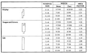 Rafter Size Chart Details At Chimney And Valley Openings