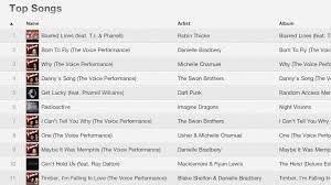 The Voice Season 4 Top 3 Itunes Charts Final Ranking