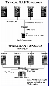 san vs nas what is the difference safina technologies san vs nas wiring