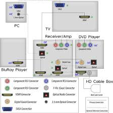 hdmi wiring diagram for home theater diagram home cinema wiring diagram home theater wiring diagram hdmi tciaffairs