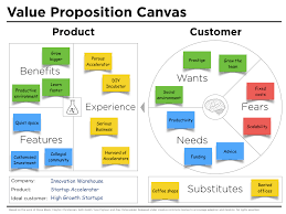 Value Proposition Design Value Proposition Canvas Example Iw Peter J Thomson