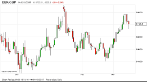 Eur To Gbp Chart Poundsterlinglive Spain Life Exclusive