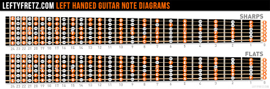 Guitar Notes Chart Left Handed Guitar Fretboard Diagram Learn The Notes