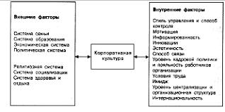 Менеджмент Корпоративная культура как фактор развития предприятия  Менеджмент Корпоративная культура как фактор развития предприятия Курсовая работа