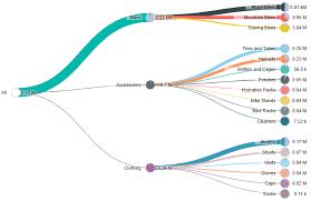 Power Bi Custom Charts Power Bi Custom Visuals Class Module 119 Pie Charts Tree