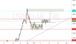 Us Dollar Basket Chart Usdollar Index Charts And Quotes Tradingview
