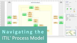 itil process navigating the itil process model youtube