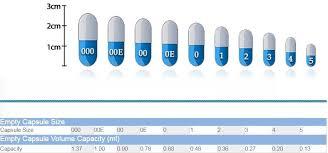 Pill Bottle Size Chart Using Gelcaps For Pilling Feline Disease Management