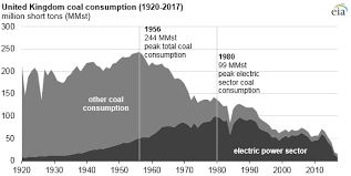 Uk Natural Gas Prices Chart Coal Power Generation Declines In United Kingdom As Natural