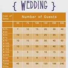 Shabby 2 Chic And Anything Between Who Pays For The Wedding