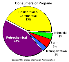 Propane Chart A Pie Chart Showing The Consumers Of Propane From The Us