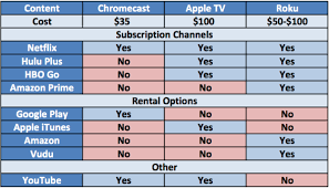 Streaming Tv Comparison Chart Comparison Chart Of Chromecast Apple Tv And Roku Content