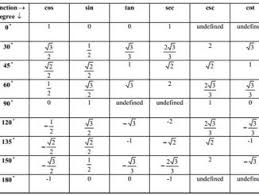 Unit Circle Sin Cos Tan Chart 31 Correct Sin Cos Circle Chart