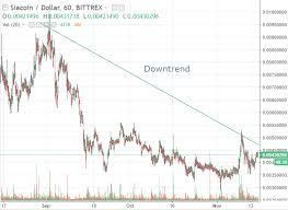 Siacoin Candlestick Chart Possible Price Of Bitcoin In The Future Exchange Ethereum