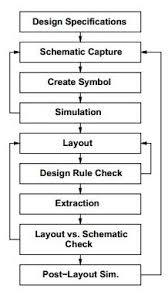 Vlsi Design Flow Chart Vlsi Design Digital System Tutorialspoint