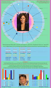 Anna Friel This Numeroscope And Birth Chart Or Kundli Or