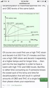 Decarboxylation Temperature Chart Mg Gram Thc Decarb Chart Album On Imgur