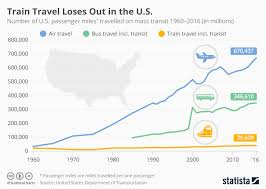 New Deal Chart Chart Green New Deal Wants To Take U S Train Travel From