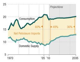 Foreign Oil Imports Drop As U S Drilling Ramps Up Npr
