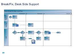 It Help Desk Process Flow Chart Help Desk Assessment Report X10