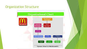Organizational Structure Chart Of Mcdonalds Information Systems Mcdonalds