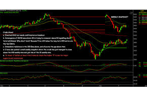 Crude Daily Chart Trade Less Trade Smart Crude Oil Daily Chart