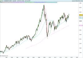 Asx At All Time Highs Edge 7