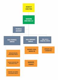 Board Profiles Organizational Chart Omega Gate Homes