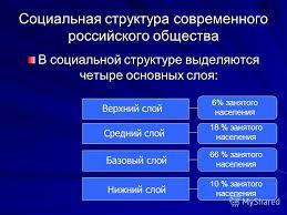 Стратификация российского общества Реферат бесплатно Социальная стратификация современного российского общества реферат