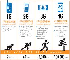 1g 2g 3g 4g 5g Comparison Chart Mobile Evolution 1g 2g 3g 4g In 2019 Cellular Network