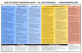Publisher Photo Books The Key Book Publishing Paths 2018