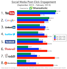 Google And Linkedin More Engaged Than Twitter Facebook