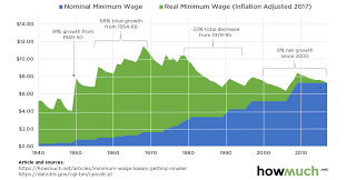 Global Minimum Wage Chart Infographic Visualizing The Real Value Of The Minimum Wage