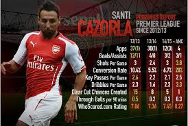 View arsenal fc squad and player information on the official website of the premier league. Santi Cazorla S Return To The Number 10 Role Benefitting Arsenal
