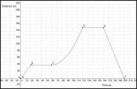 P1.02 Distance Time Graphs - Lessons - Tes Teach