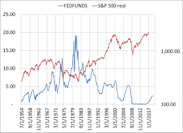 Real Fed Funds Rate Chart Fed Funds And Stock Relationships Selections And Timing