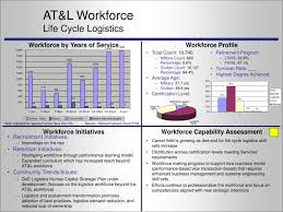 Ppt At L Workforce Life Cycle Logistics Powerpoint