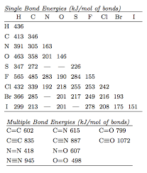 Bde Chart Bond Enthalpies