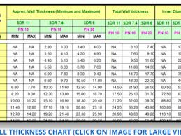 Hdpe Pipe Specification Chart 45 Hdpe Pipe Sizes Australia Pe Pipe Fittings Hdpe Sdr11